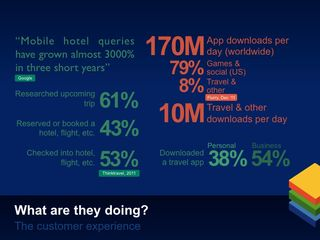 Mobile & travel in numbers